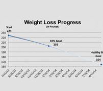 weight loss amount per week